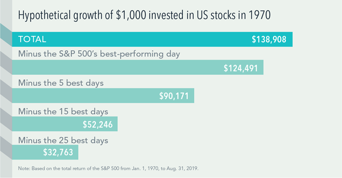 Hypothetical growth of $1,000 invested in US stocks in 1970